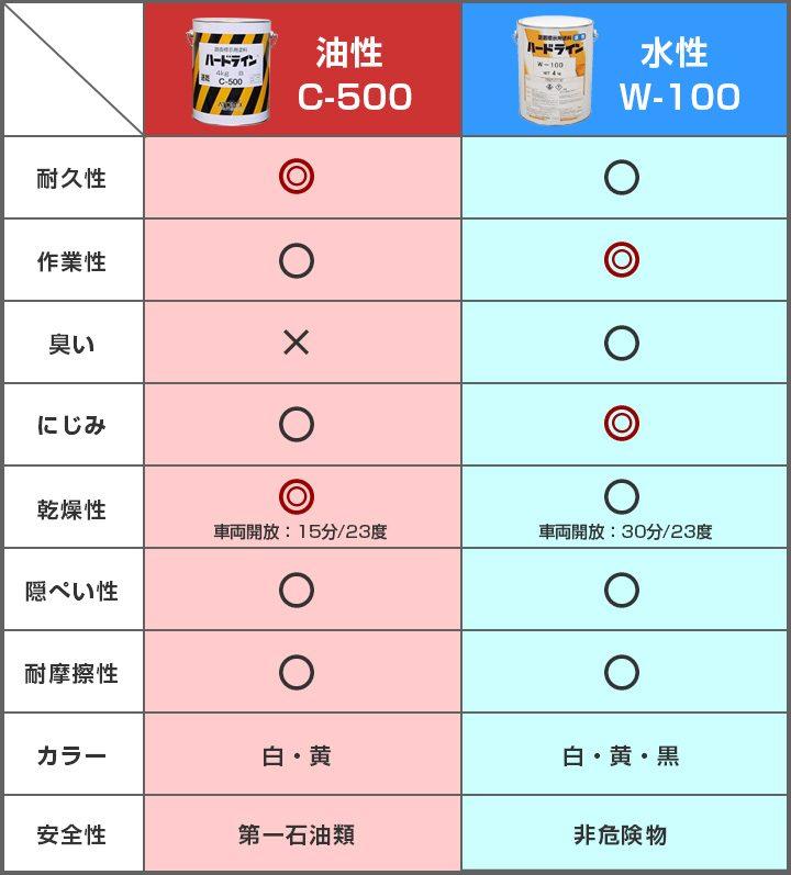 油性水性比較表